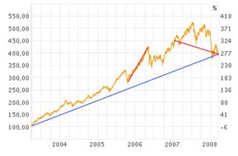 Utviklingen på Oslo Børs de siste fem årene.