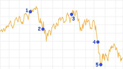 Timing av markedet